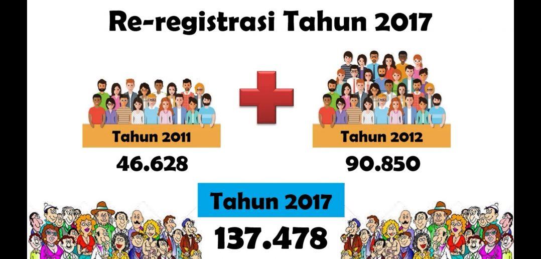 Menkes Canangkan Re-registrasi Online Tenaga Kesehatan Indonesia