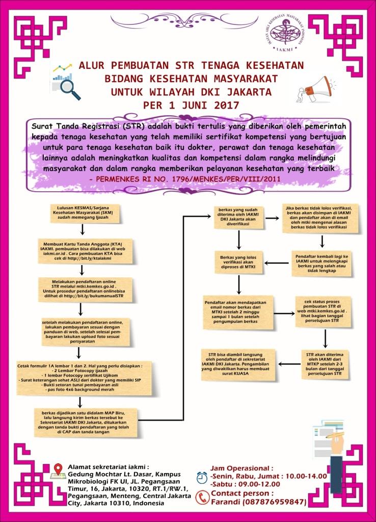 Perubahan Cara Pembuatan STR SKM di Wilayah DKI Jakarta