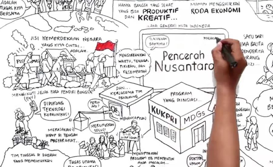 Tahukah Kamu, Pencerah Nusantara Diinisiasi oleh KUKP-RI MDGs Lho!