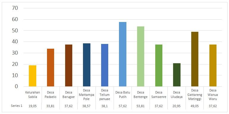 Grafik Survei PHBS Rumah Tangga Kecamatan Mallawa Tahun 2019