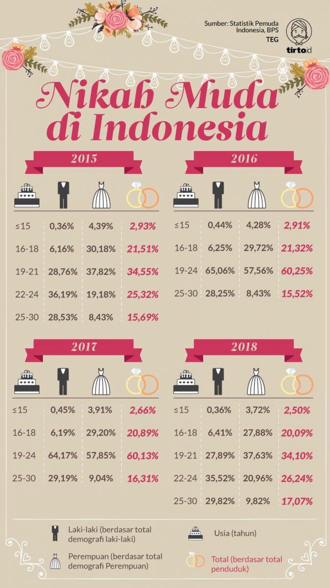 Infografis Nikah Muda di Indonesia
