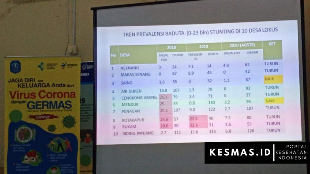 data stunting kabupaten bangka