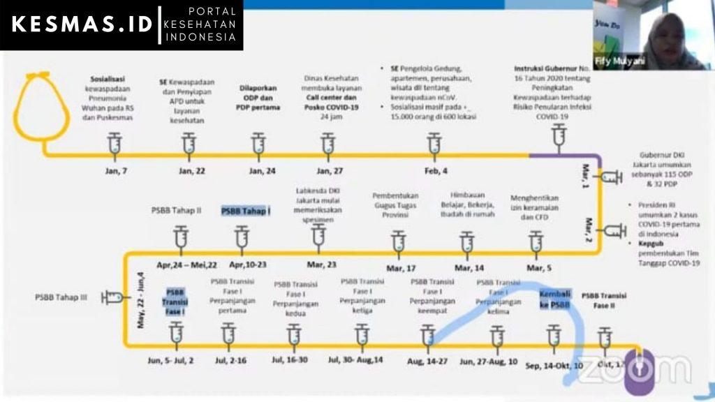 Covid Meningkat, Protokol Kesehatan yang Mulai Diabaikan
