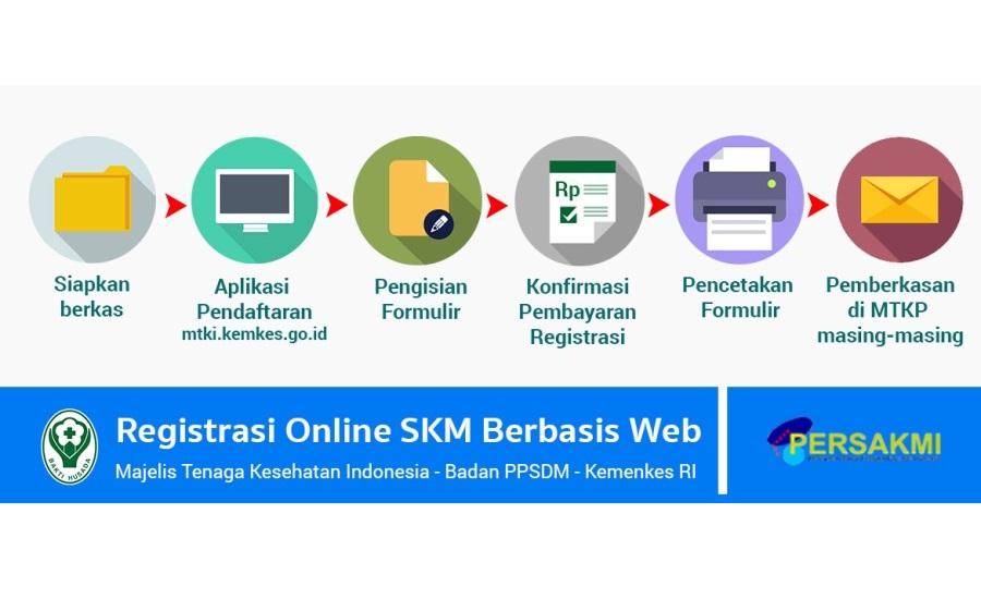 6 Langkah Pembuatan STR SKM Secara Online