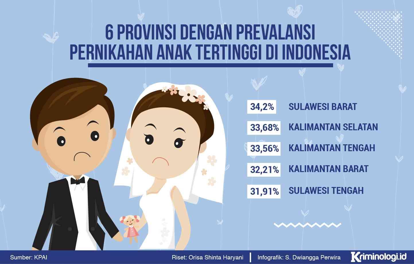 Infografis Pernikahan Dini KPAI